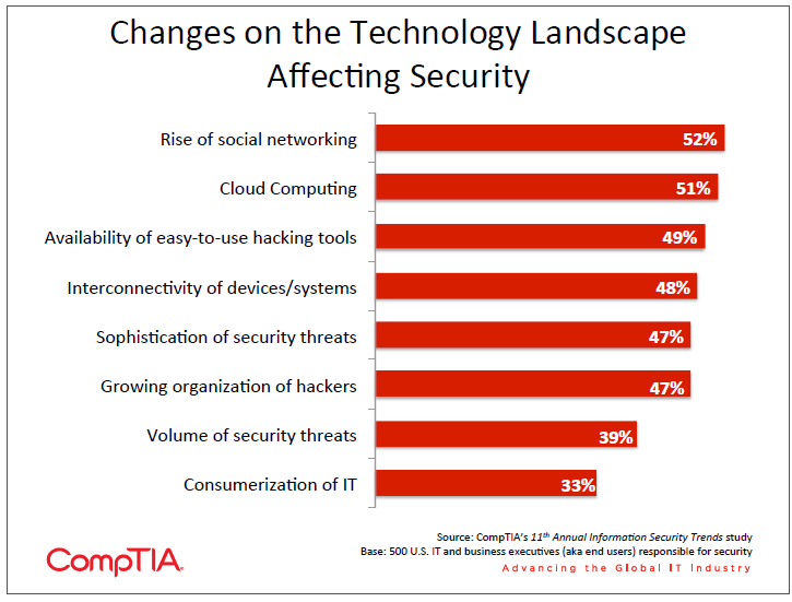 Changes on the Technology Landscape Affecting Security