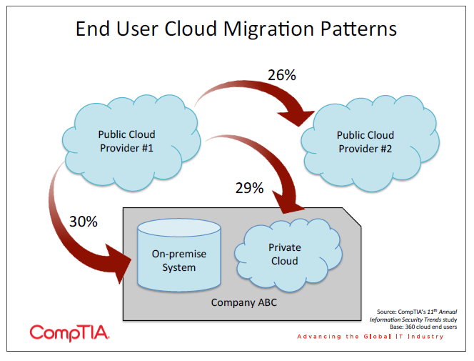 End User Cloud Migration Patterns