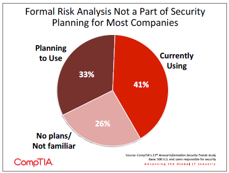 Formal Risk Analysis Not a Part of Security Planning for Most Companies