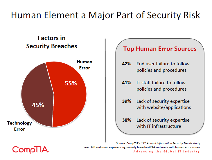 Human Element a Major Part of Security Risk