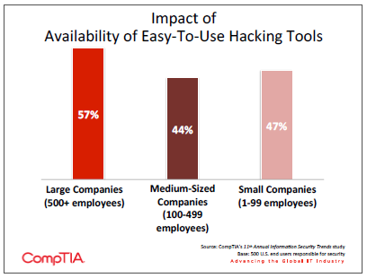 Impact of Availability of Easy to Use Hacking Tools