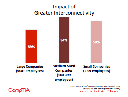 Impact of Greater Interconnectivity
