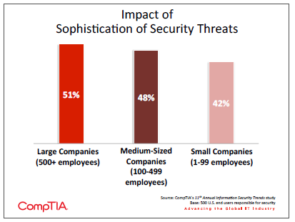 Impact of Sophistication of Security Threats