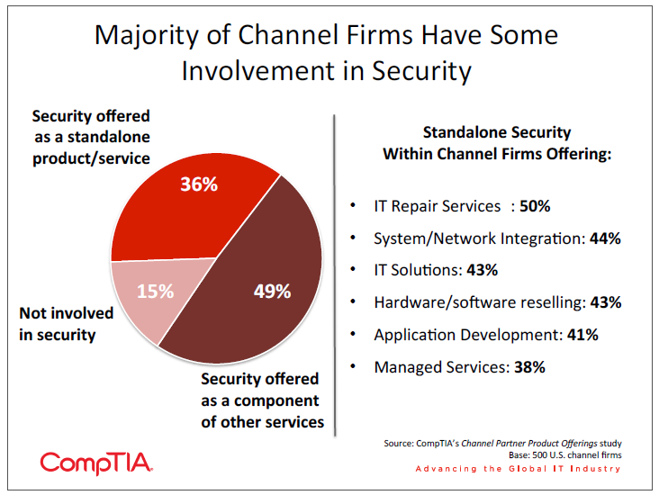Majority of Channel Firms Have Some Involvement in Security
