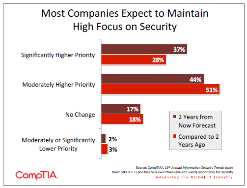 Most Companies Expect to Maintain High Focus on Security
