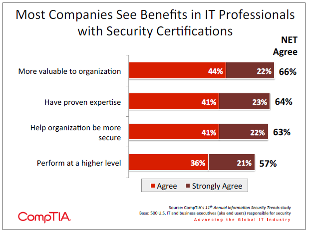 Most Companies See Benefits in IT Professionals with Security Certifications