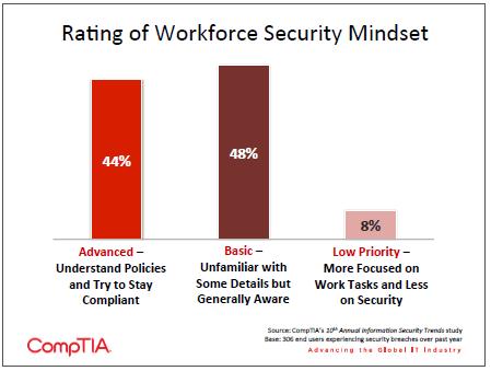 Rating of Workforce Security Mindset