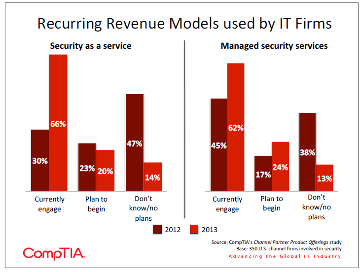 Recurring Revenue Models used by IT Firms