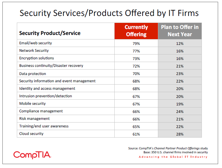 Security Services Products Offered by IT Firms