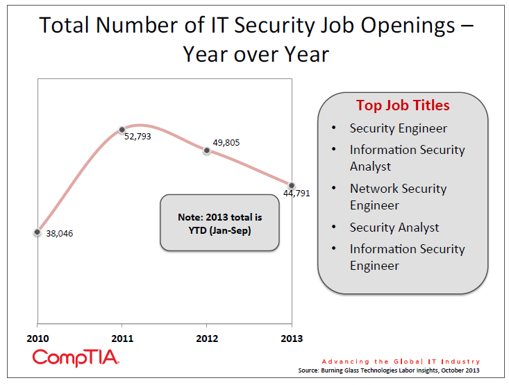 Total Number of IT Security Job Openings - Year over Year