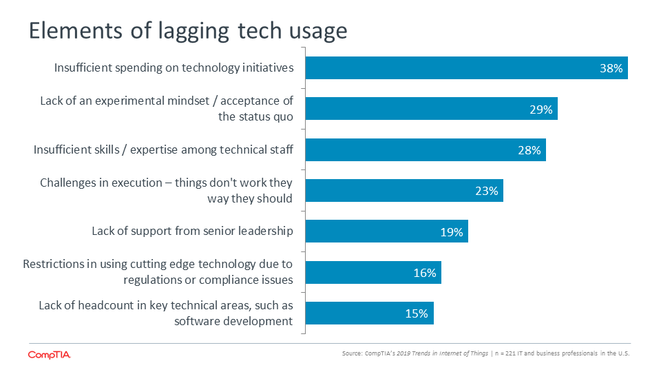 Elements of lagging tech usage