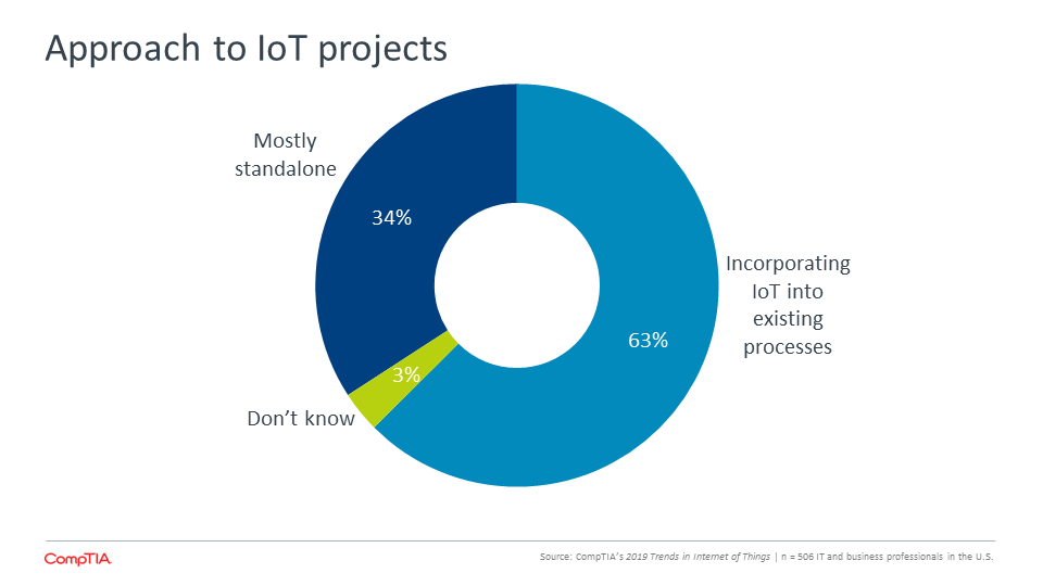 Approach to IoT projects