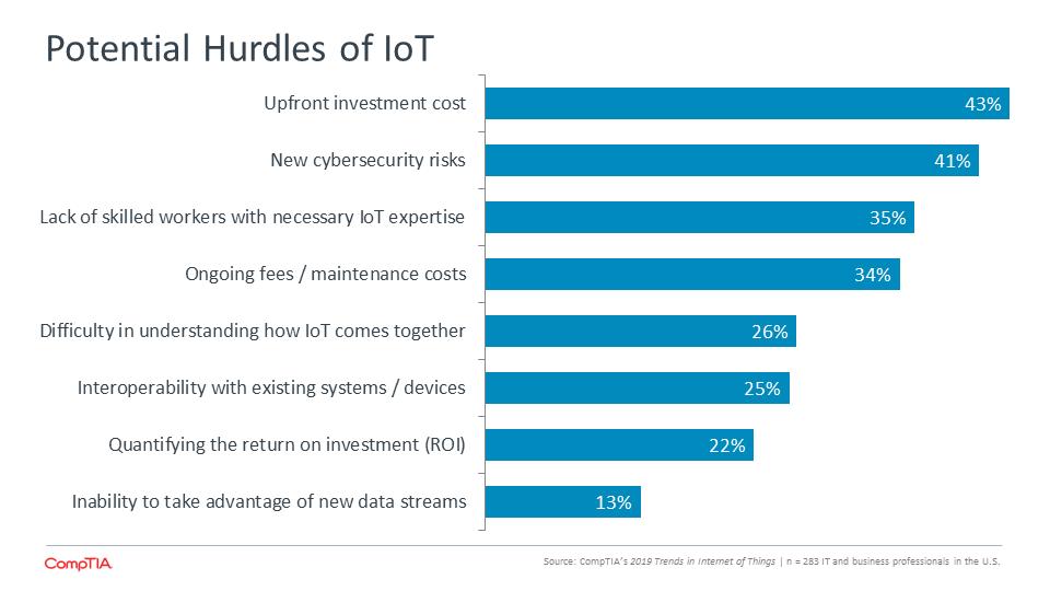 Potential Hurdles of IoT
