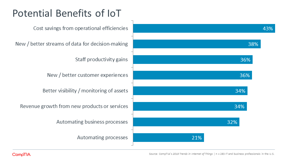 Potential Benefits of IoT