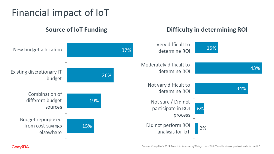 Financial impact of IoT