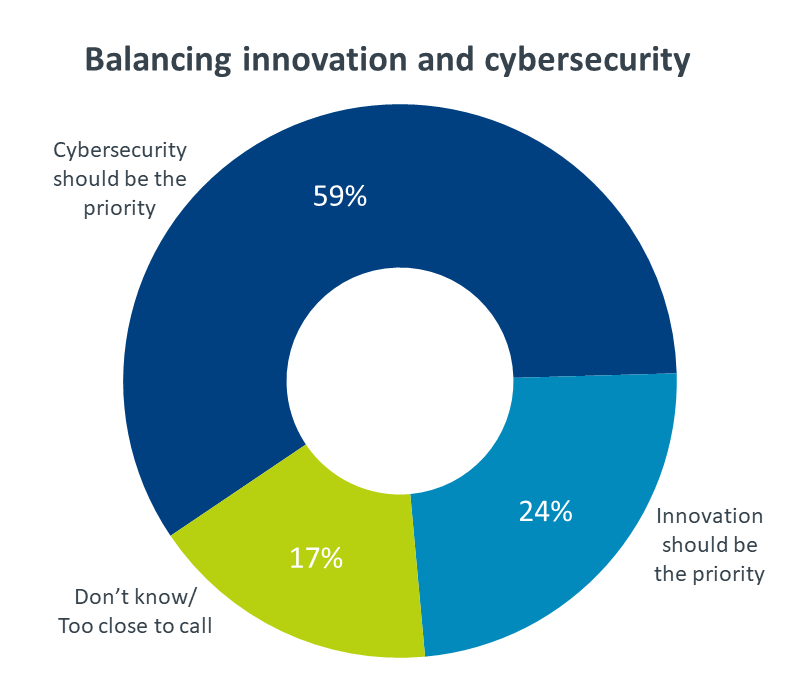 Balancing innovation and cybersecurity