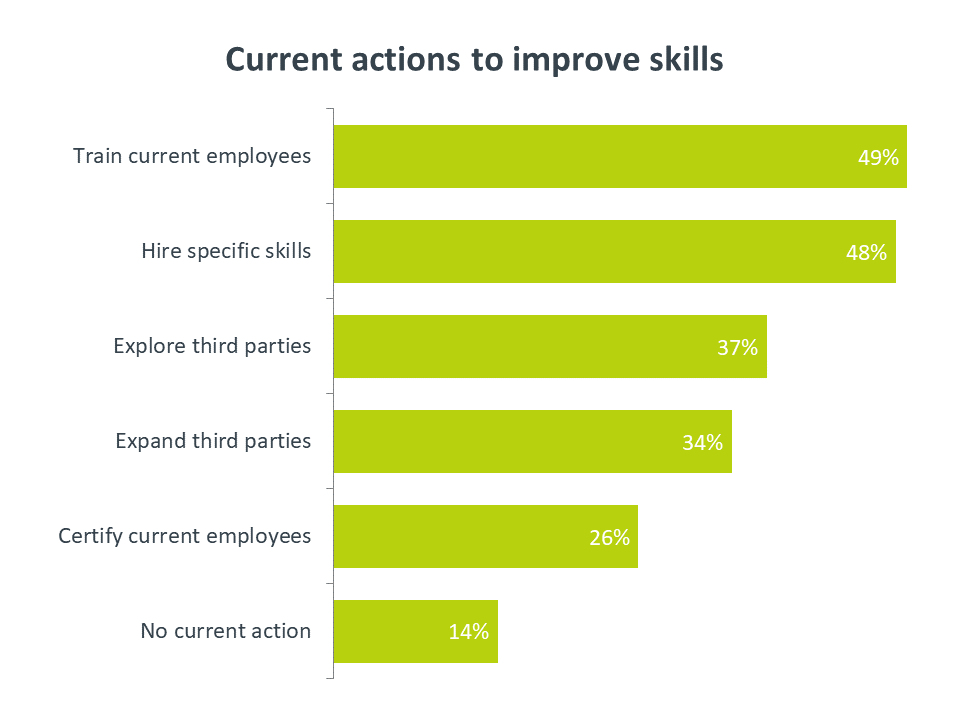 Current actions to improve skills
