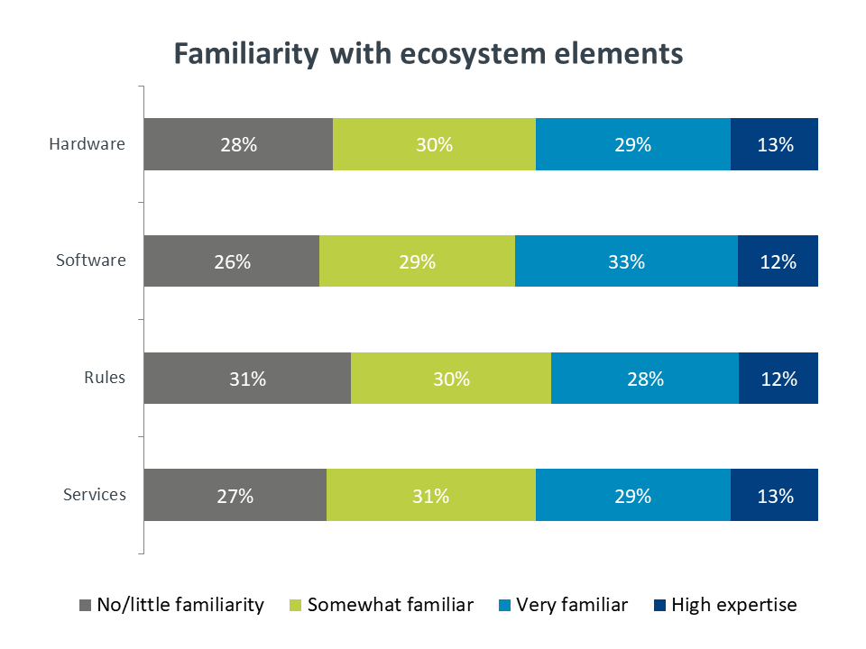 Familiarity with ecosystem elements