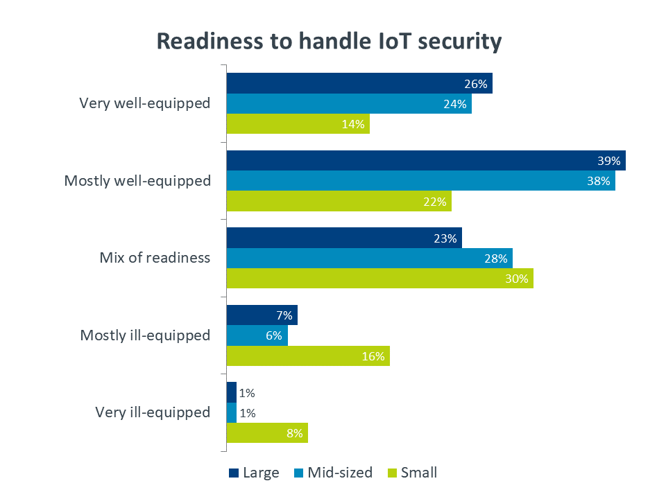 Readiness to handle IoT security