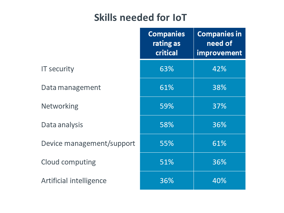 Skills needed for IoT