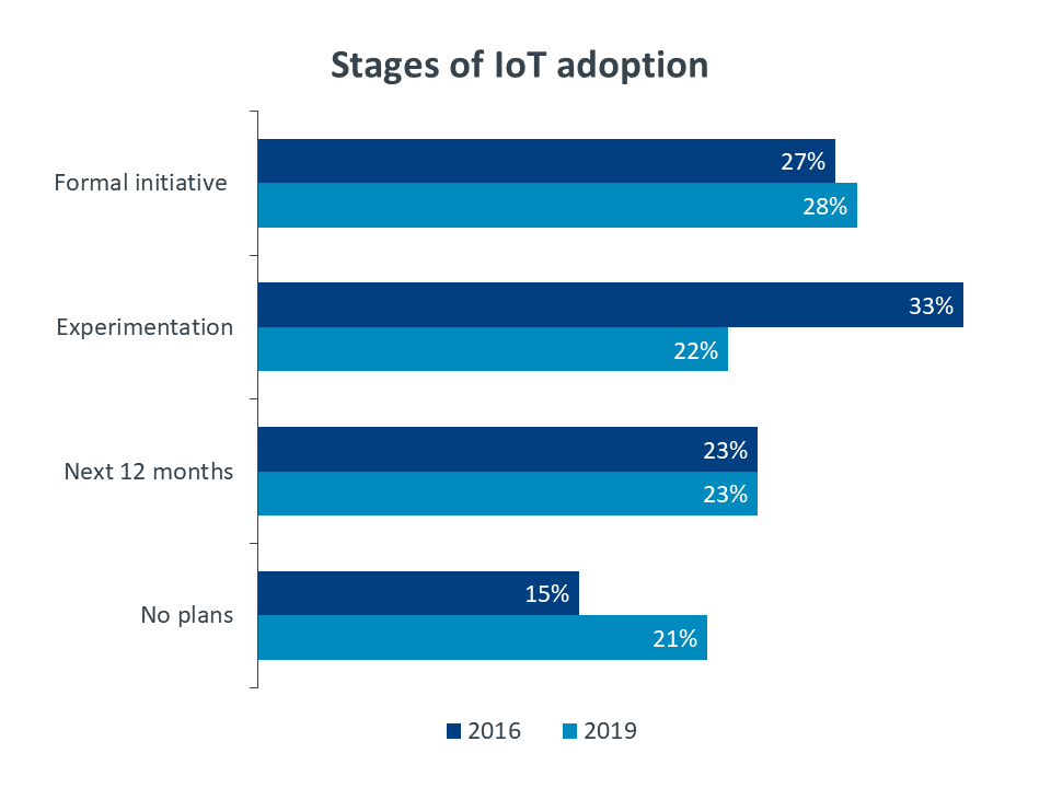 Stages of IoT adoption