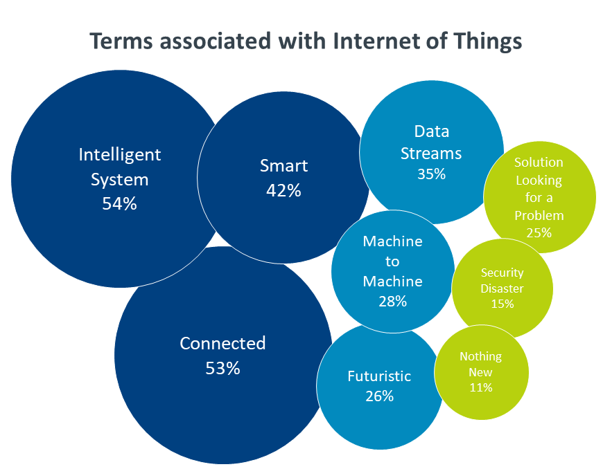 Terms associated with Internet of Things