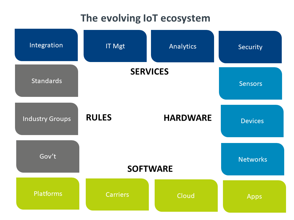 The evolving IoT ecosystem