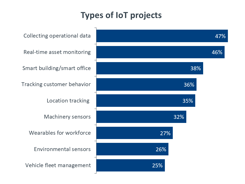 Types of IoT projects