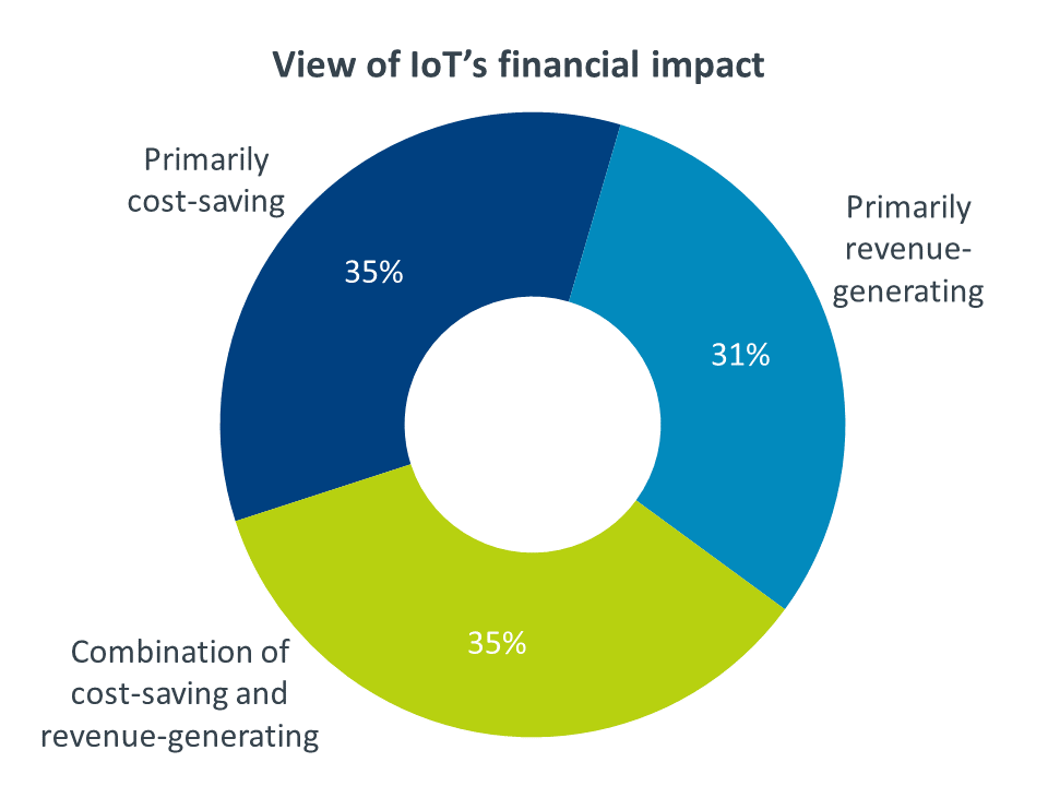 View of IoT's financial impact