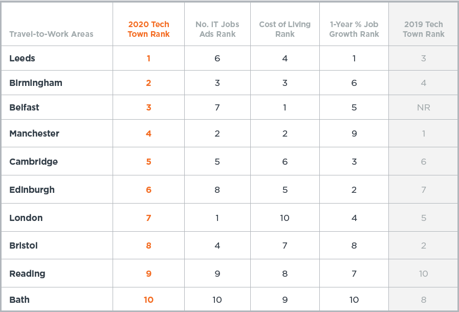 Ranking Graphic