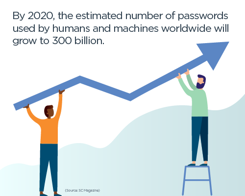 ": An illustration of two people holding up the arrow of a chart with the caption, ""By 2020, the estimated number of passwords used by humans and machines worldwide will grow to 300 billion."