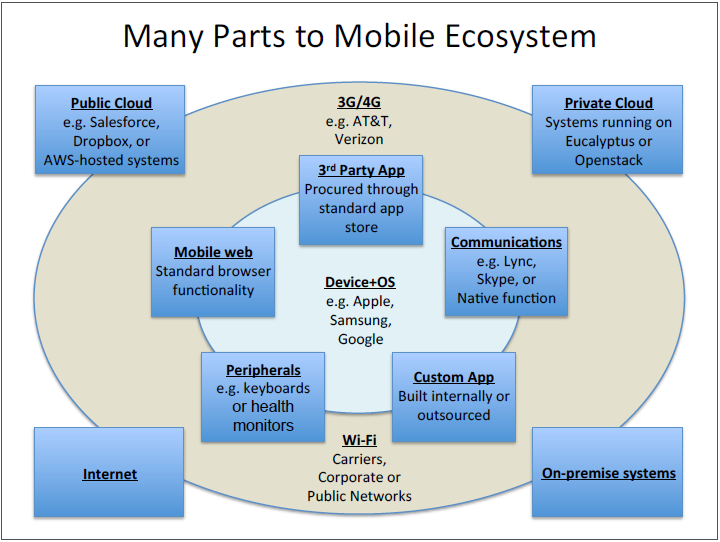 Many Parts to Mobile Ecosystem