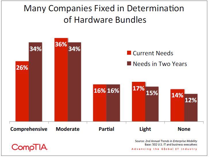 Many Companies Fixed in Determination of Hardware Bundles