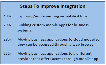 Steps to Improve Integration