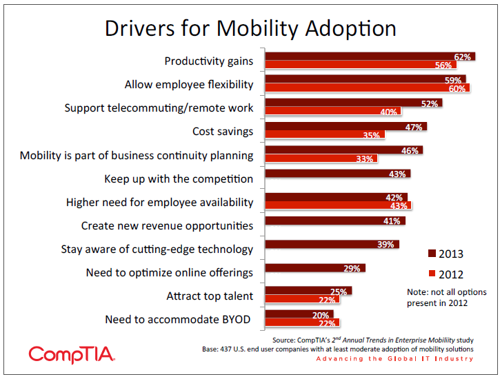 Drivers for Mobility Adoption