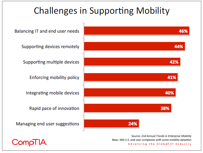 Challenges in Supporting Mobility