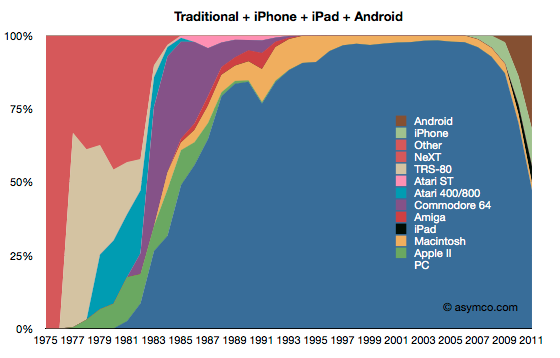 Computing Market Share by OS