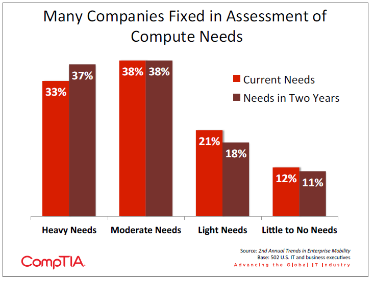 Many Companies Fixed in Assessment of Compute Needs