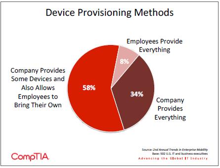 Device Provisioning Methods