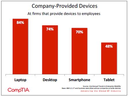 Company-Provided Devices
