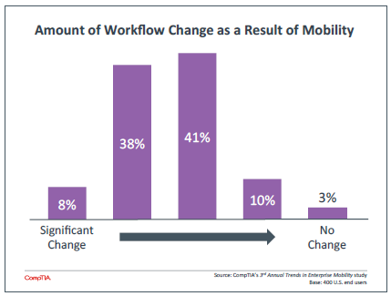Amount of Workflow Change as a Result of Mobility