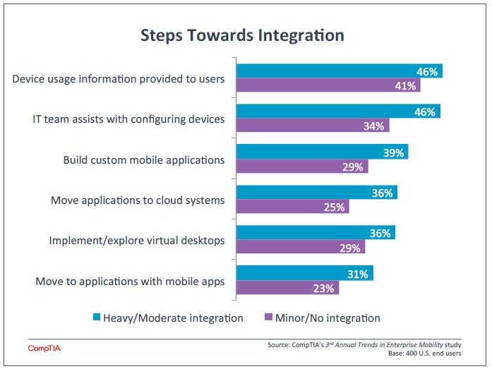 Steps Towards Integration