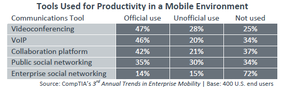 Tools Used for Productivity in a Mobile Environment