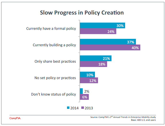 Slow Progress in Policy Creation