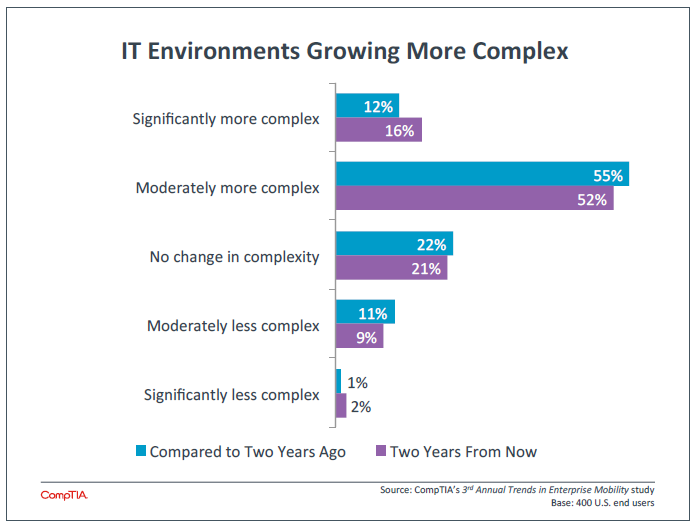 IT Environments Growing More Complex