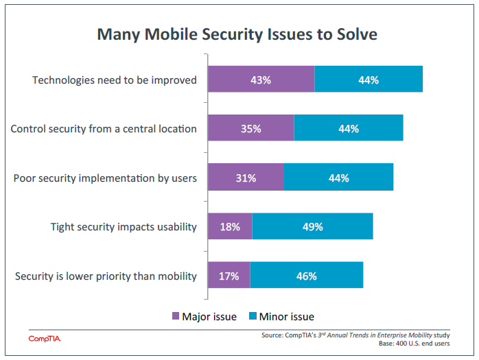 Many Mobile Security Issues to Solve