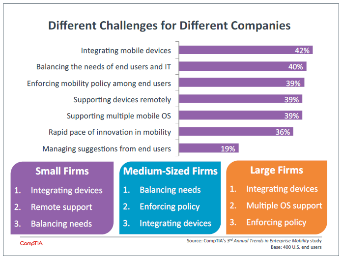 Different Challenges for Different Companies