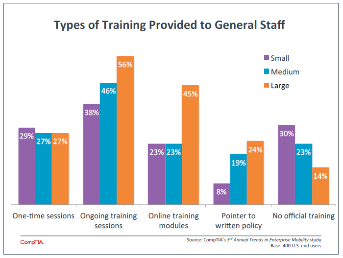 Types of Training Provided to General Staff