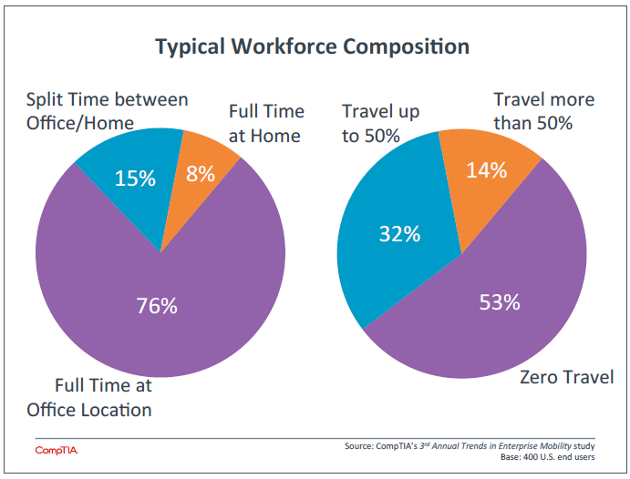 Typical Workforce Composition