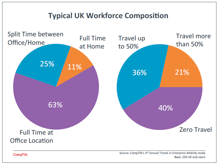 Typical UK Workforce Composition